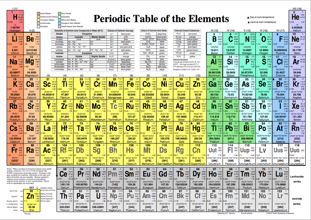 Periodic table of the elements reference card for P table of element